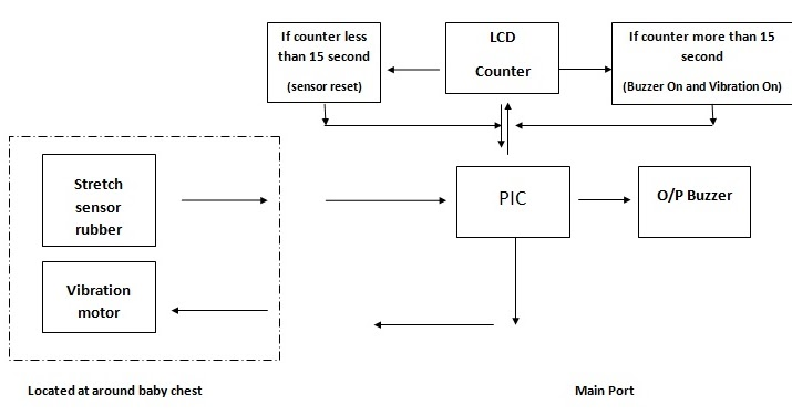 Home apnea monitor block diagram of home apnea monitor ccuart