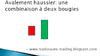 analyse technique avalement haussier