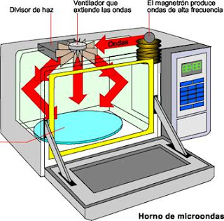 funcionamiento microondas
