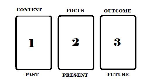 3 card tarot spread reading