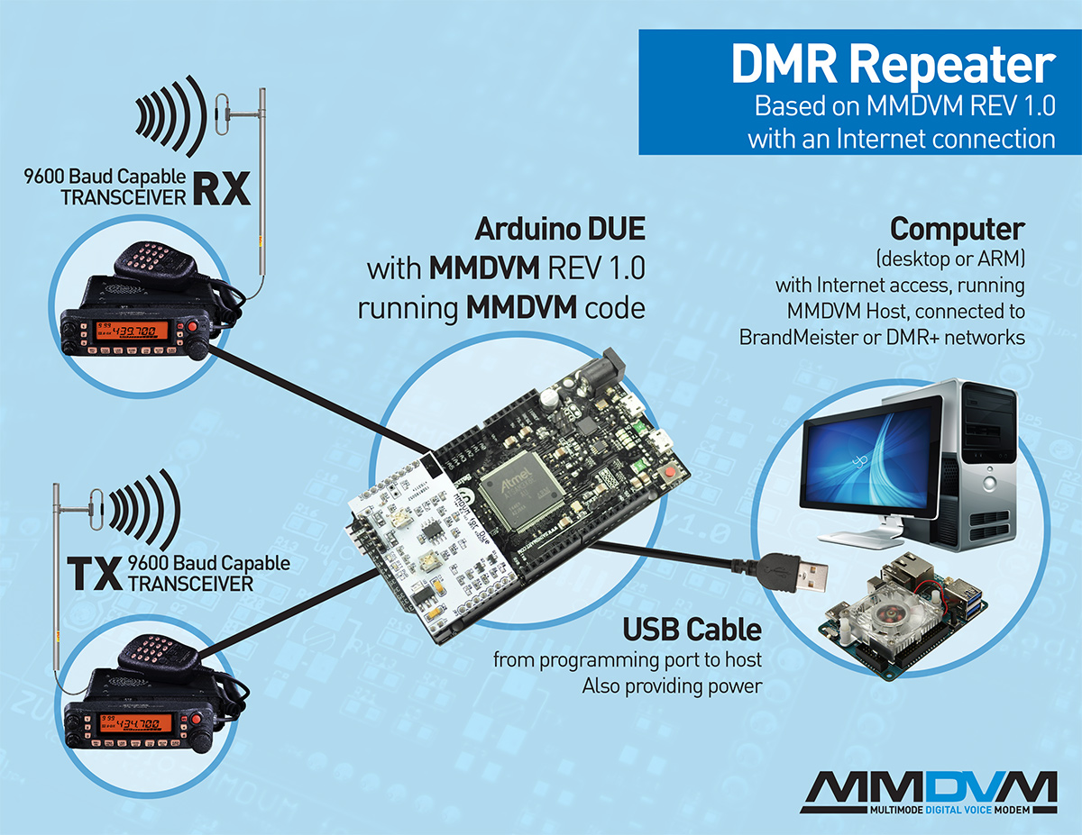 MMDVM repeater mmdvm january 2016  at aneh.co