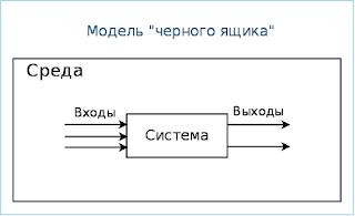 В основе любых методов работы с информацией - и скорочтения! - модель черного ящика