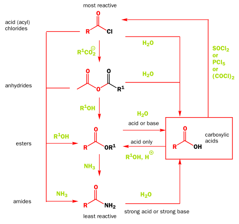 carboxylic acid and derivatives And e) acid anhydrides and f) carboxylic acid salts 161 structure of carboxylic acids and their derivatives a carboxylic acid is an organic compound whose functional group is the.