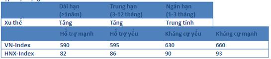 Nhận định thị trường chứng khoán ngày 13/10/2014