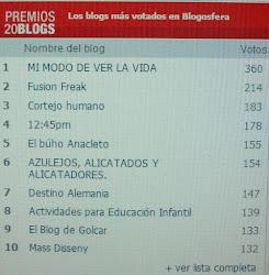 ESTE BLOG HA OBTENIDO EL PUESTO Nº6 EN PREMIOS 20 BLOGS.