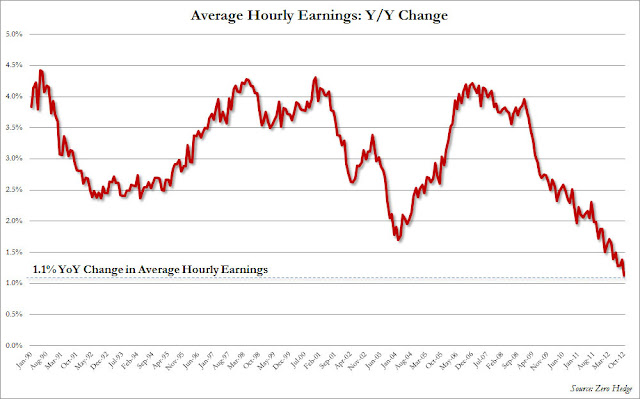 Wages DECLINE In October - chart