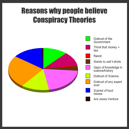 Elite Theory in Public Policy http://jackbrummet.blogspot.com/2013/04/ppps-conspiracy-theory-poll-results-are.html