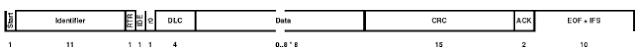 CAN 2.0A (standard) frame