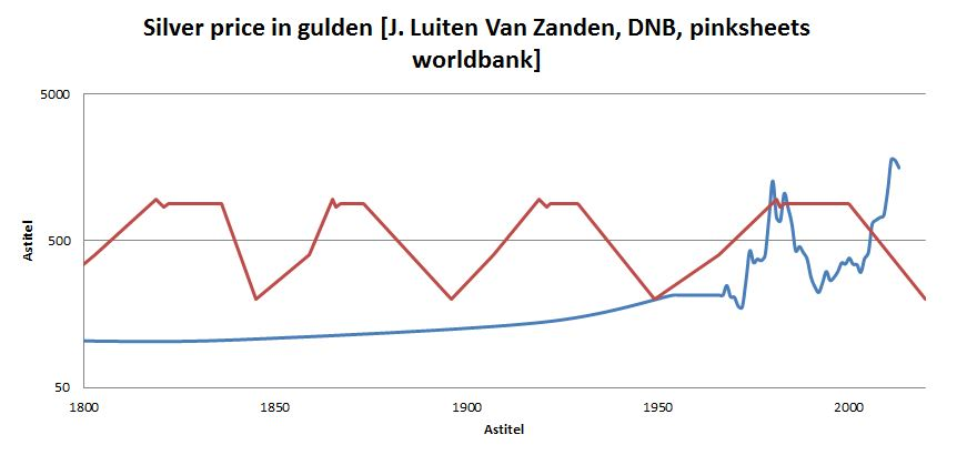 About patents and innovation 2013 from the figure above it can be concluded that the silver price in the netherlands does not coincide with the kondratieff waves ccuart Gallery