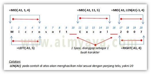 Gambar: Konsep Menggunakan fungsi pengambilan teks LEFT(), RIGHT() dan MID() di Microsoft Excel