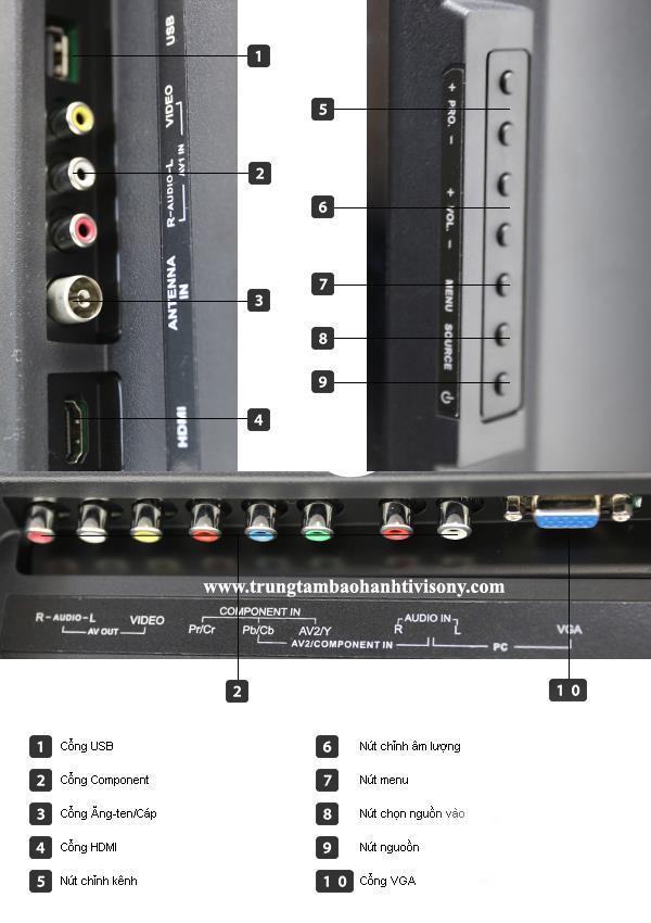 Cổng kết nối USB , Cổng HDMI Hay VGA