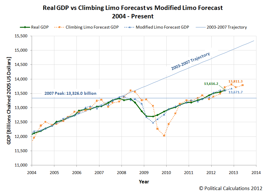 Real GDP vs Climbing Limo Forecast vs Modified Limo Forecast, 2004-Q1 through 2012-Q3 (Initial Estimate) with Forecast to 2012-Q4