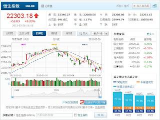 中国株コバンザメ投資 香港ハンセン指数20130326