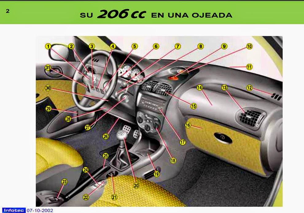 206 cc 2002 manual de usuario espa ol parte 1 de 4 rh pepopolis blogspot com 206 cc manual roof closed 206 cc manual roof operation