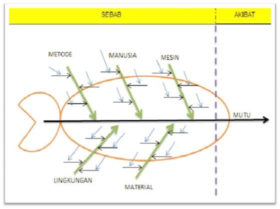Karya ilmiah november 2012 diagram tulang ikan disebut juga sebagai diagram ishikawa fishbone diagram atau juga disebut diagram sebab akibatyaitu diagram yang menunjukkan sebab ccuart Choice Image