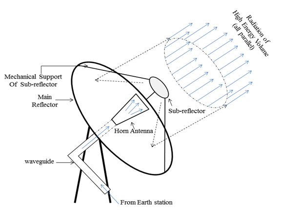 diagram of a satellite