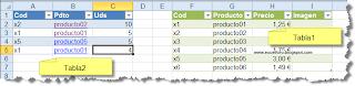 Más de la función HIPERVINCULO de Excel.