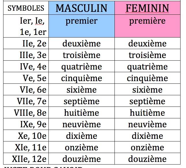 Connu ISM Français 1: FR I -Semestre II.V.12a. Les chiffres ordinaux UC24