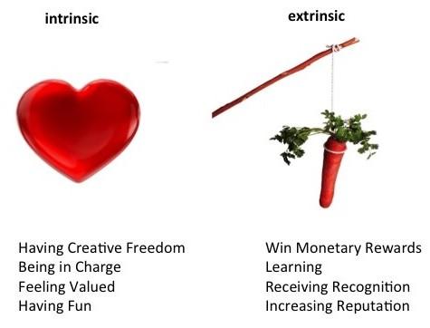 Intrinsic motivation essay