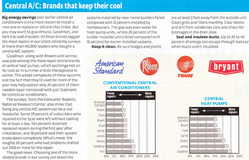 A Amp E Construction S Blog American Standard In Consumer
