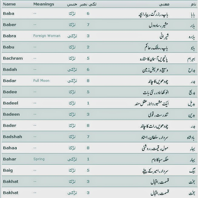 Islamic Names With Meaning And Lucky Number Started B