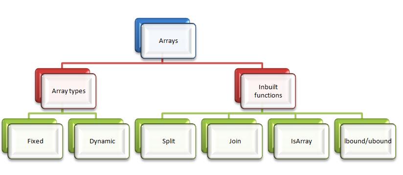 assign default value to string array in vb.net