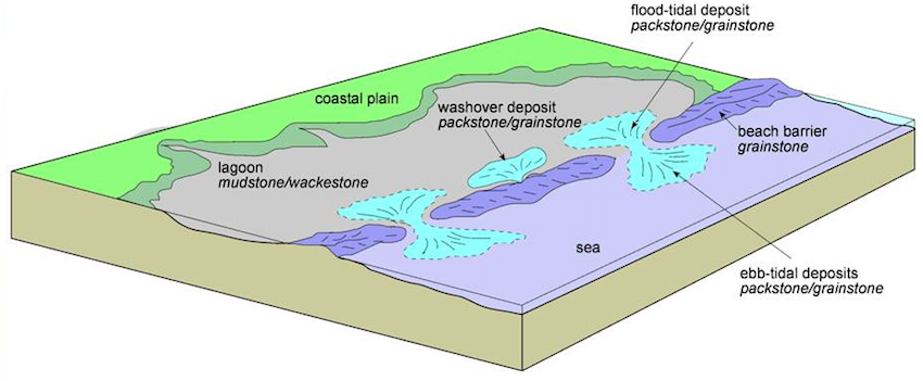 Storm Dominated Shallow Clastic Seas Learning Geology