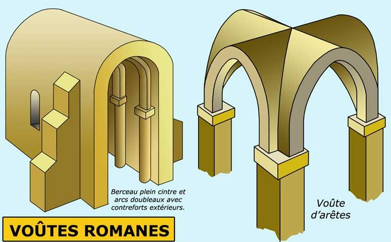 Tutti a scuola for Architecture romane definition