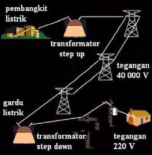 Pengertian dan Rumus Efisiensi Transformator (Trafo)