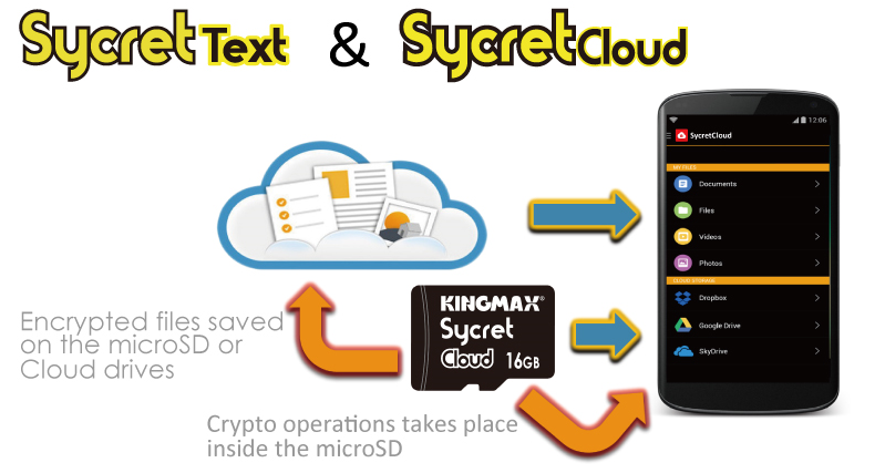 Sycret Text / Sycret Cloud