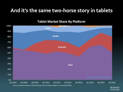 タブレット 市場シェア iPad Android Kindle Nook