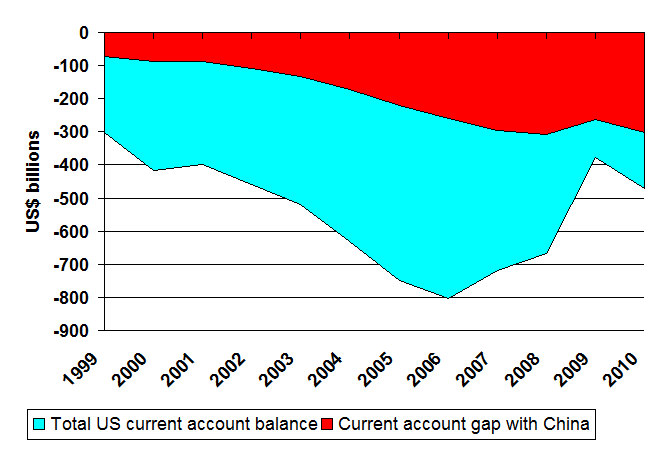 the us current account deficit The influential work of obstfeld and rogoff argues that a closing-up of the us  current account deficit involves a large exchange rate adjustment however, the.