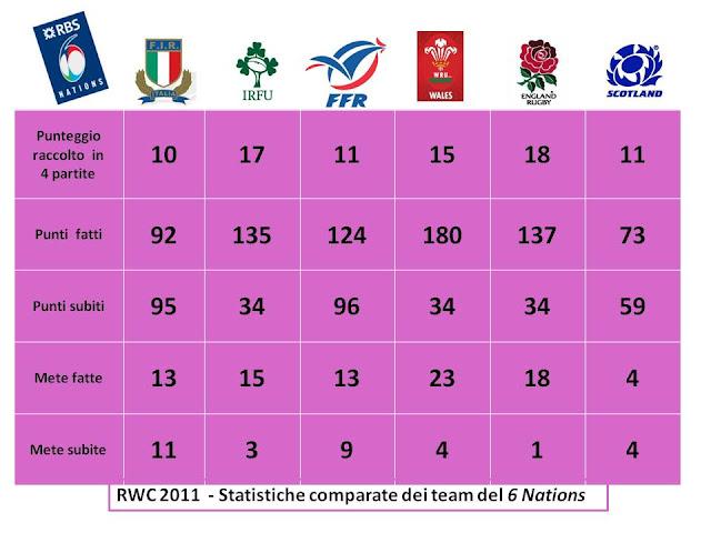 RWC2011 – NUMERI A CONFRONTO – IMPIETOSI QUELLI ITALIANI –