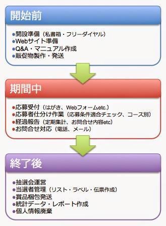 キャンペーン事務局の略式工程表