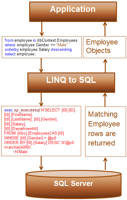 how linq to sql works