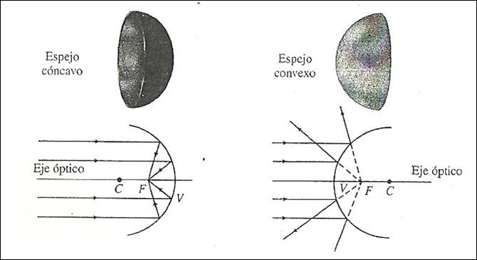 Fisica 11 b jm for Espejos esfericos convexos