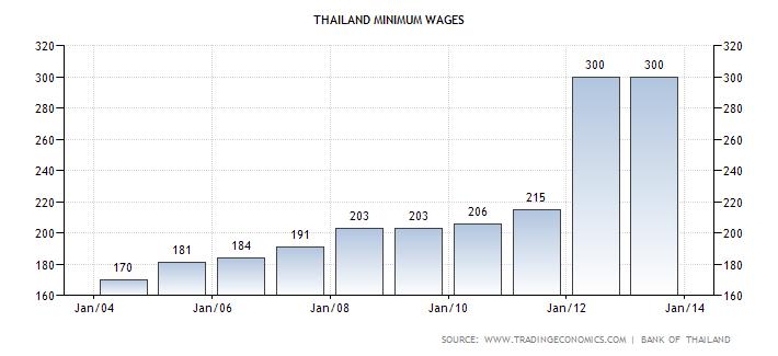 Mindestlohn Thailand