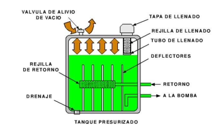 Automatizaci n industrial dep sitos hidr ulicos for Diferencia entre tanque y estanque