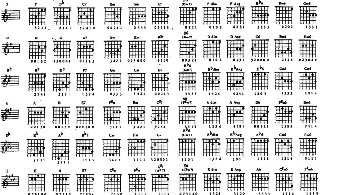 Klentang Klenting Daftar Kunci Gitar