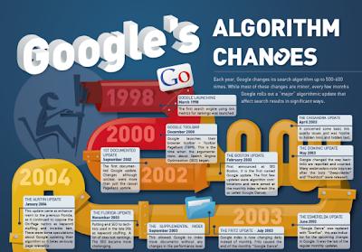 Google Algorithm Images Google Algorithm Changes And