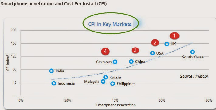 """ ranking of markets by mobile app cost per installs"""