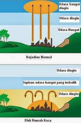 Suhu udara (temperatur) adalah