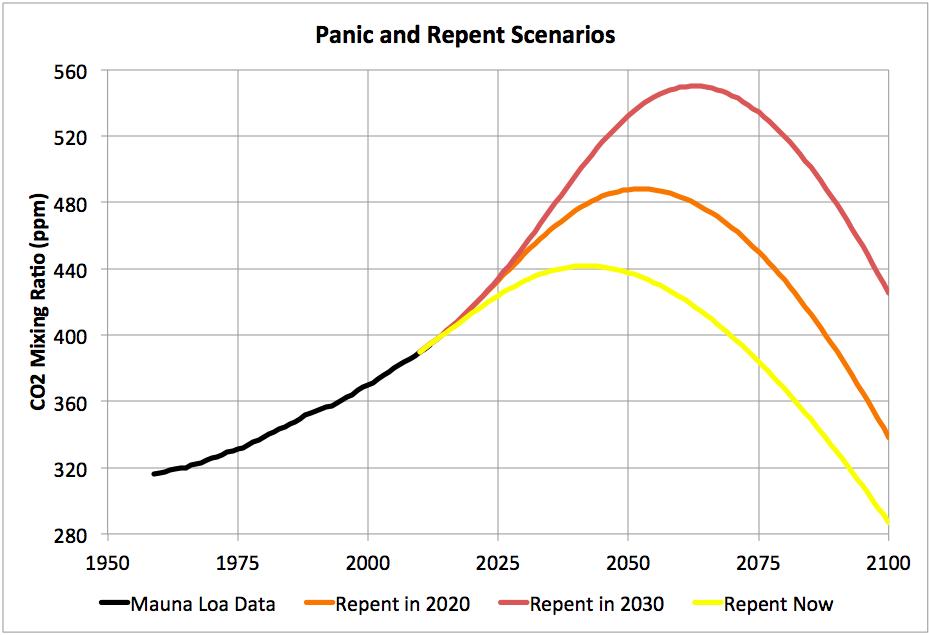 scenarios on how to respond to change