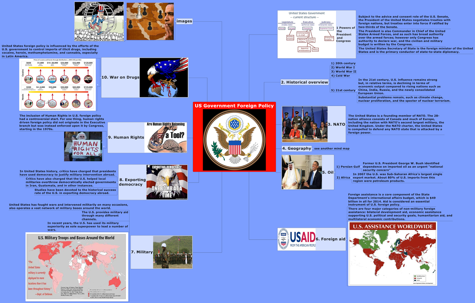 Creative Mind Maps Mind Map US Foreign Policy - Map us foreign policy