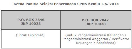 Alamat Pengiriman Berkas CPNS Kemenlu 2014