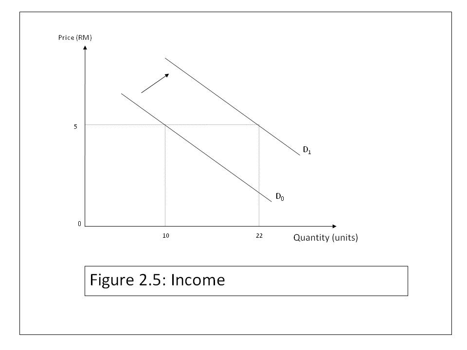 determinants of demand Some of the key determinants of demand for money specified by friedman are: 1 total wealth, 2 the division of wealth between human and non-human forms, 3 the expected rates of return on money and other assets and 4 other variables the ultimate wealth-holders are households to them money.