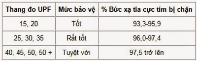 Bảng đánh giá cho thang đo UPF (có 9 mức tiêu chuẩn trong thang do)