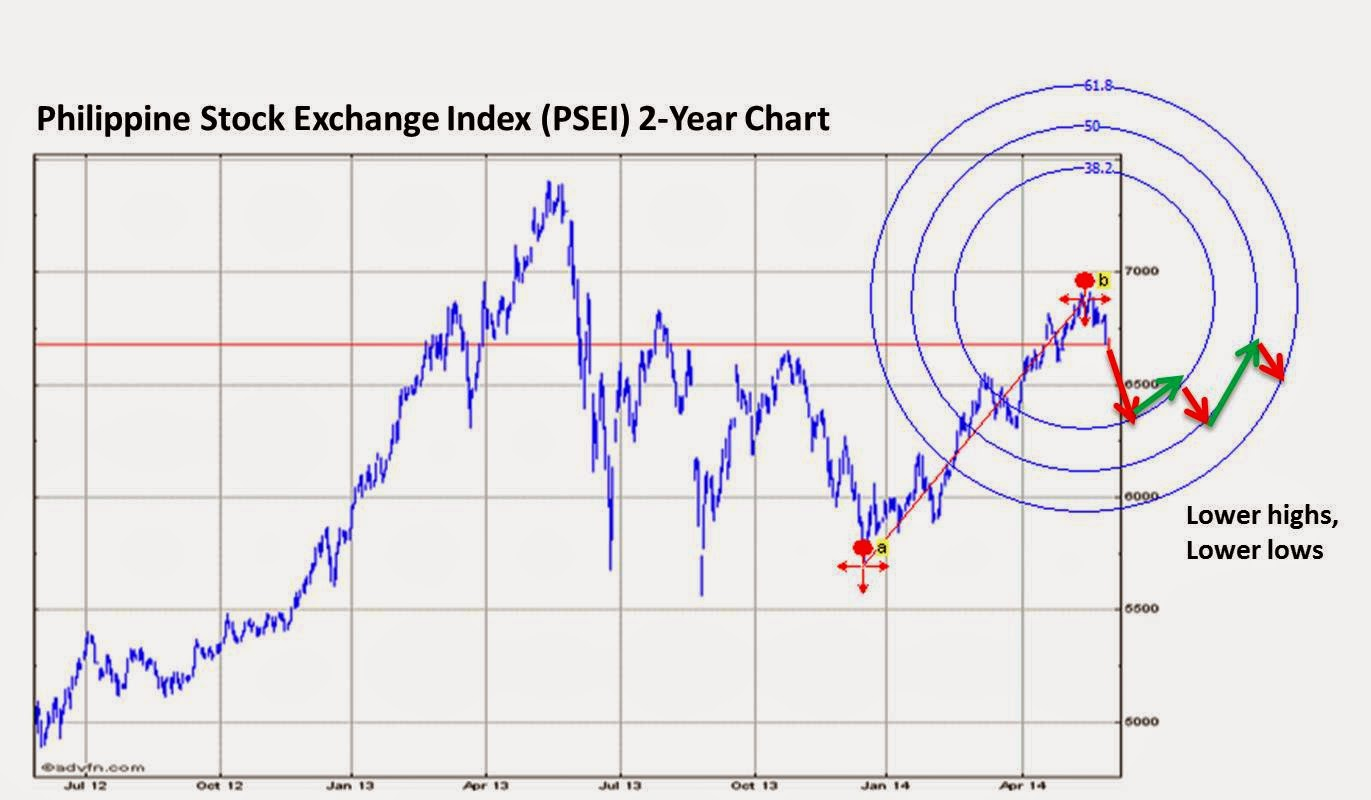 Headlines for PSEi Index (PSE:PSEI)