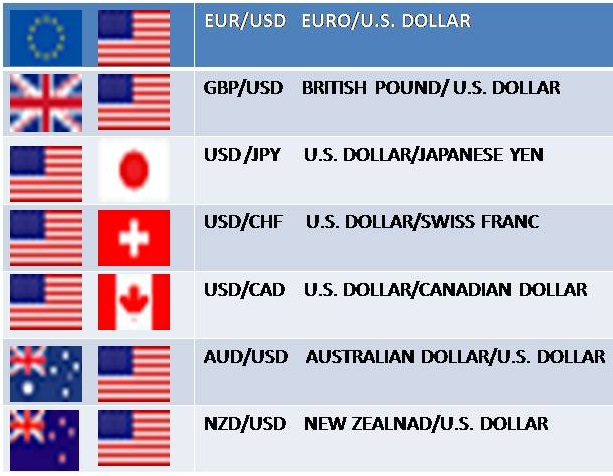 Forex 7 major pairs synonyme