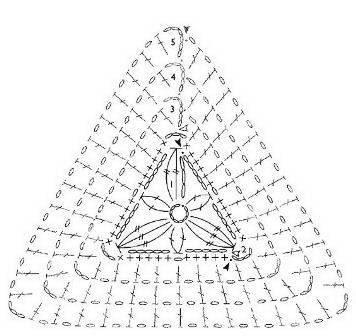 Esquema de triángulo